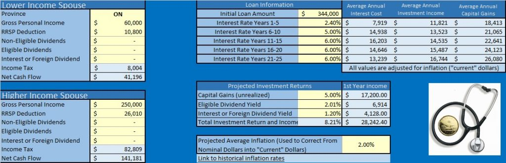 normal interest rate