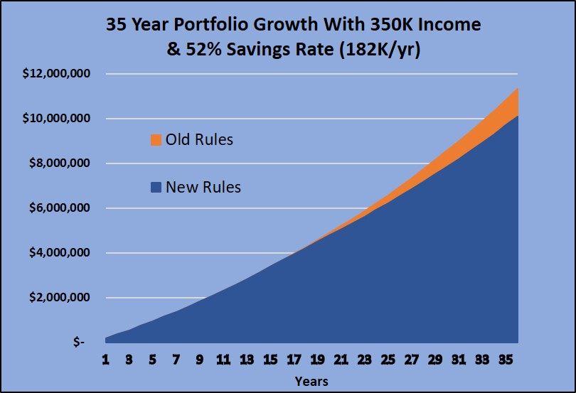 With the New CCPC Passive Income Rules - Is It Bad to be