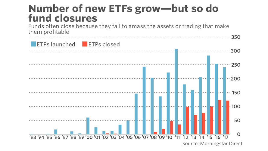specific risk ETF closure