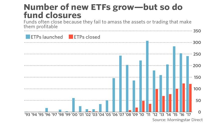 specific risk ETF closure