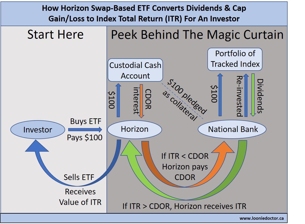 Liquidating dividends in limbo define