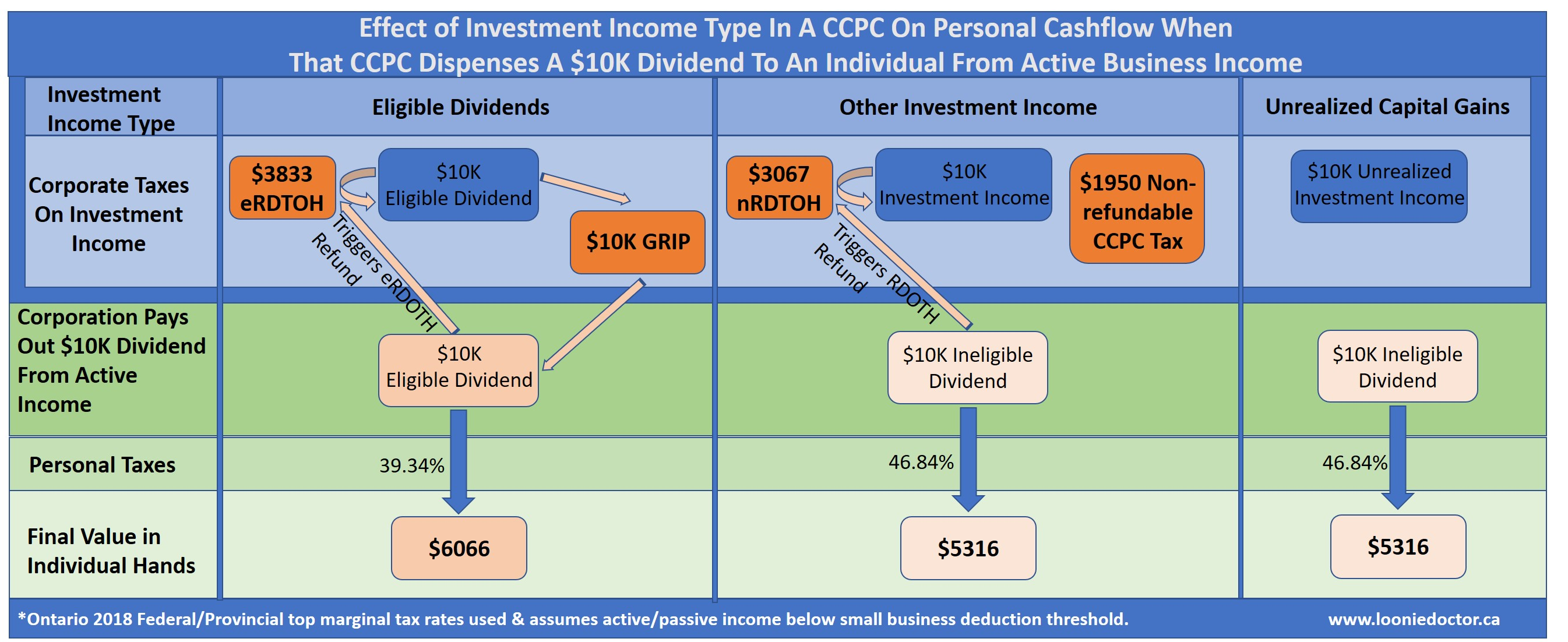 CCPC investment tax savings
