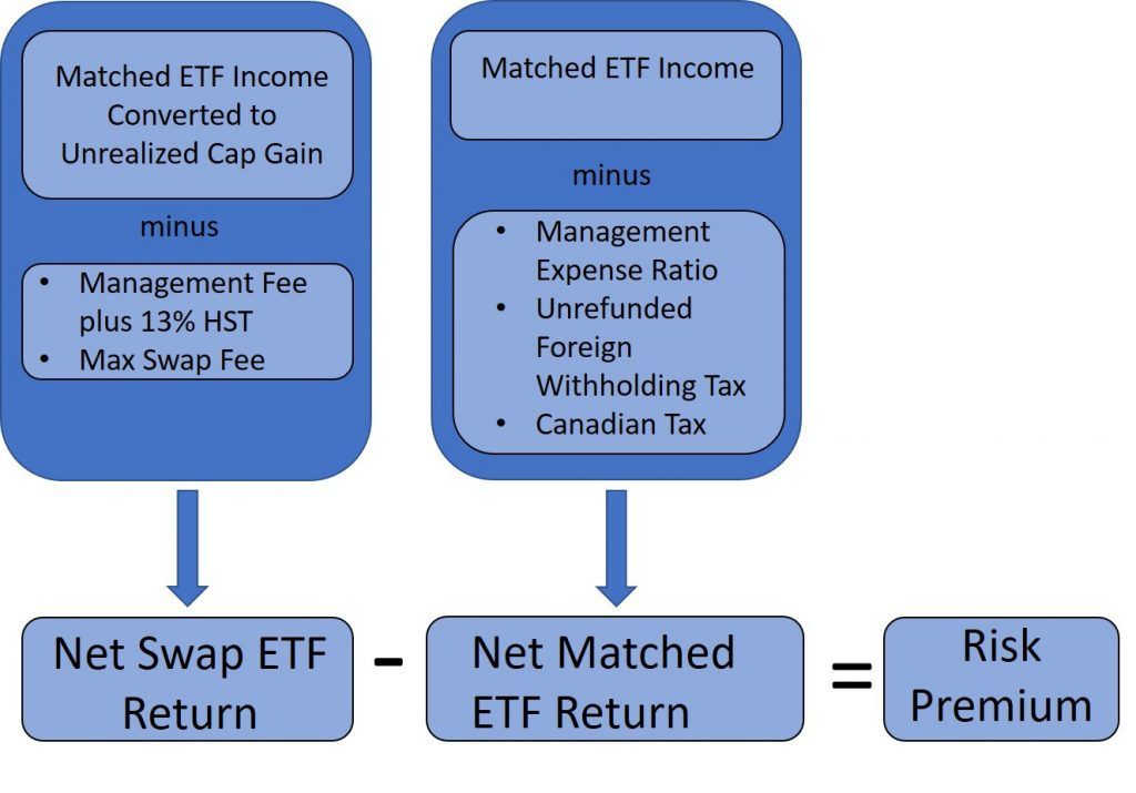 swap-based-TRI-ETF-risk-premium