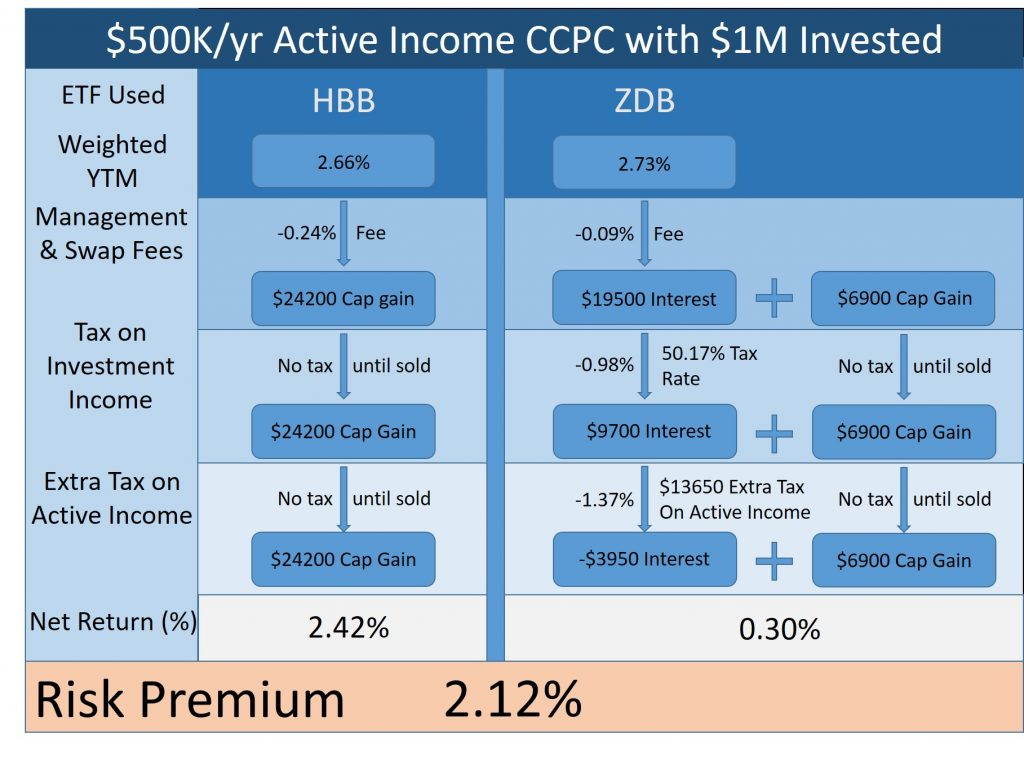 swap ETF CCPC tax