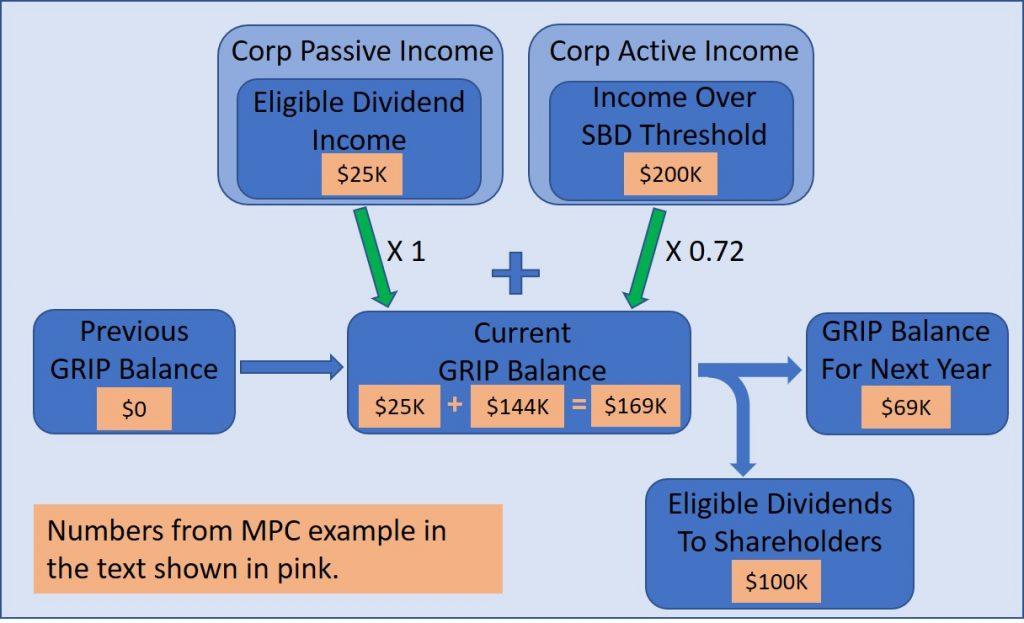 canada corporate taxation