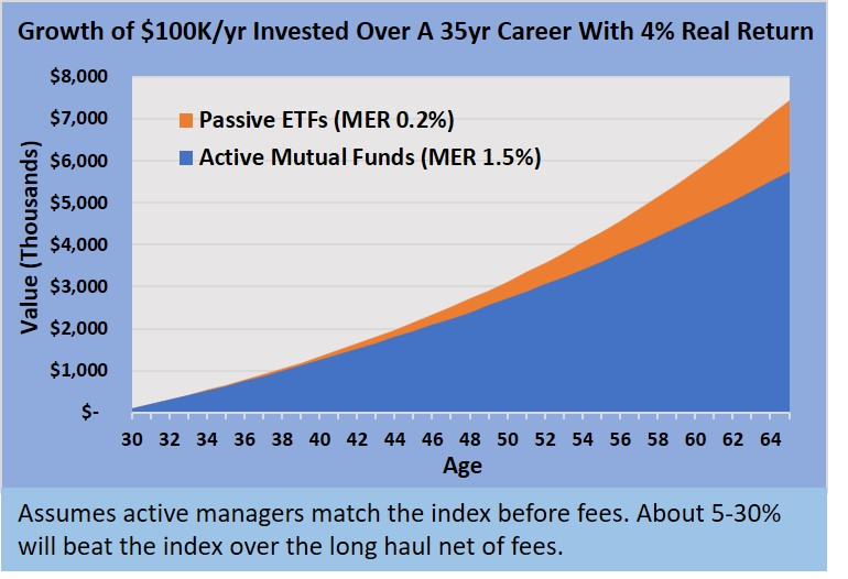 ETF index investing