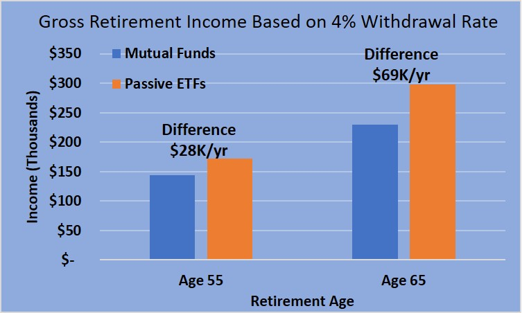 mutual funds versus ETF retirement