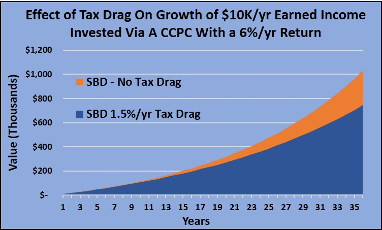 Corporation Investment Tax