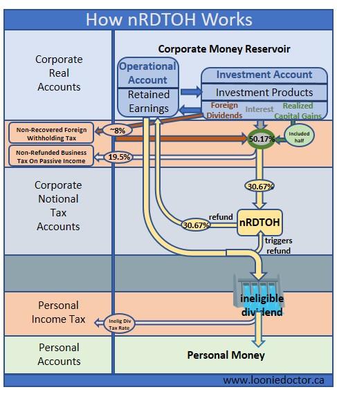 ccpc dividend tax