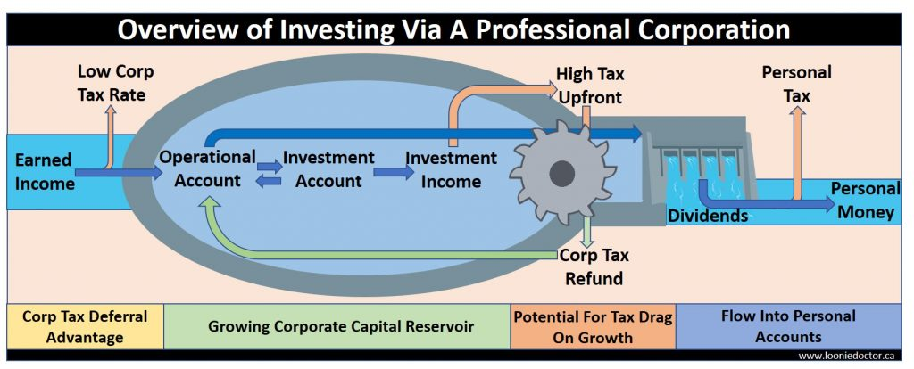 professional corporation investing