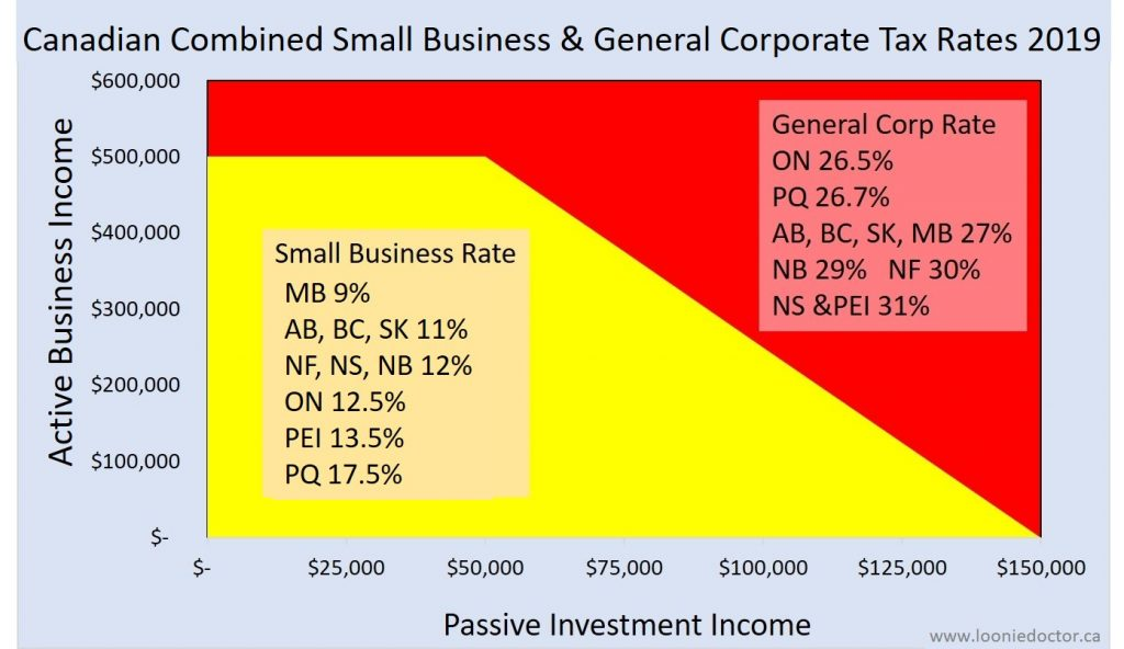 active passive business income tax