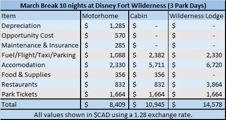 Disney camping cost