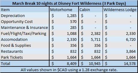 Disney camping cost