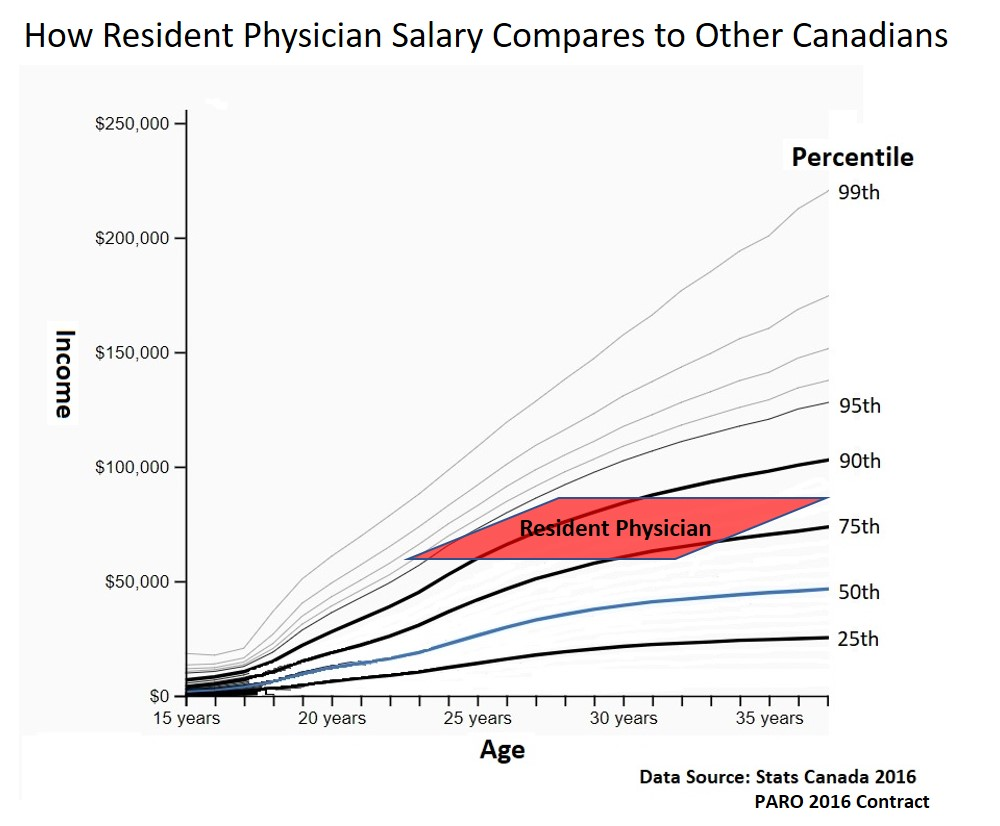 physician income percentile
