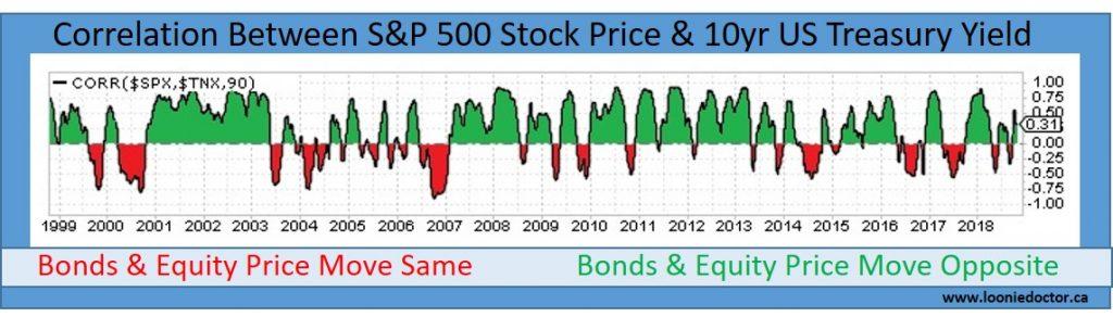 bond portfolio allocation