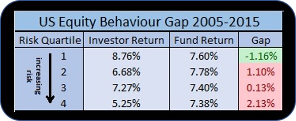 behavior gap