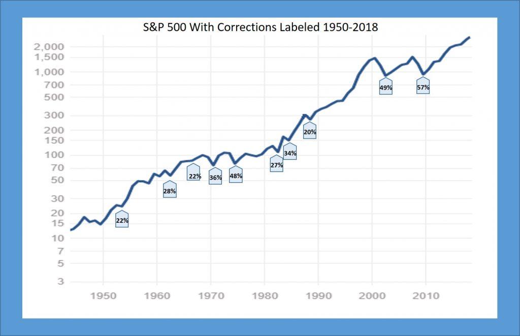 S&P500 corrections