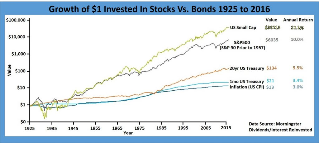 equities vs bonds growth
