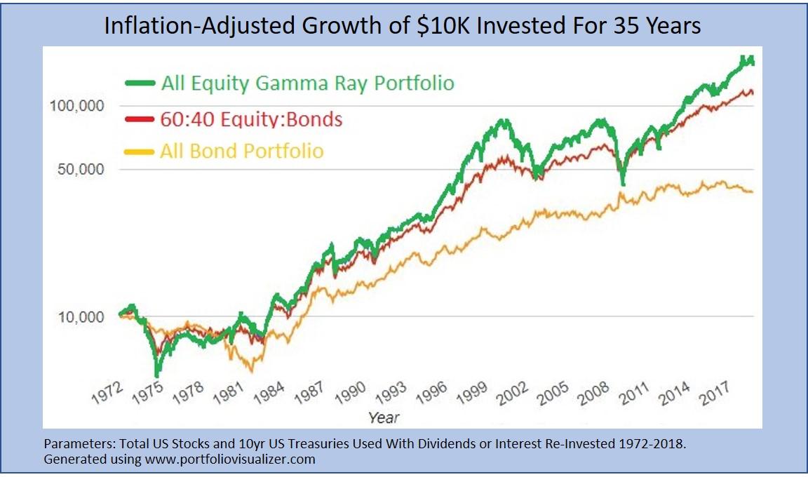 equity versus bonds volatility