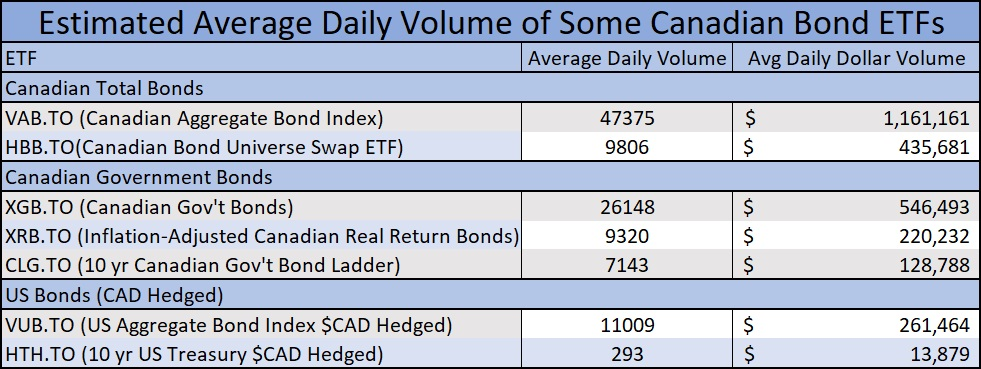 bond etf volume