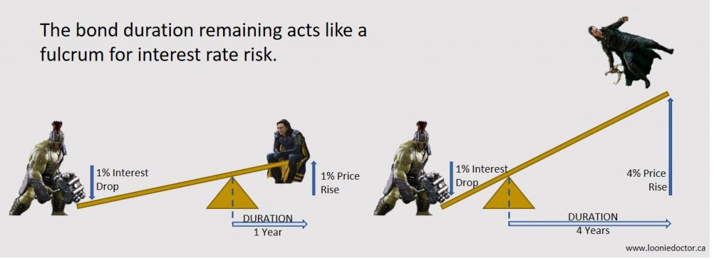 bond maturity risk