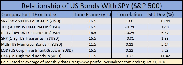 correlation and volatility of different bond types