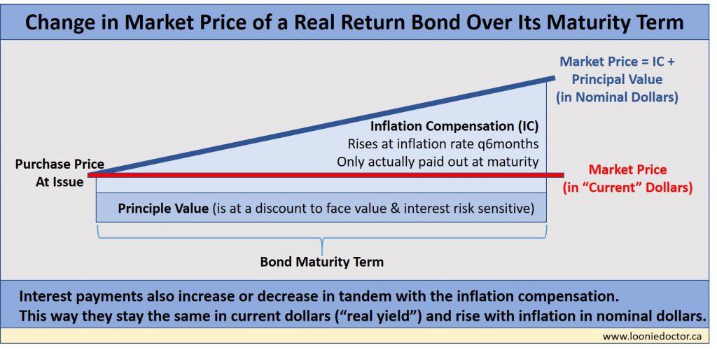 bond inflation compensation