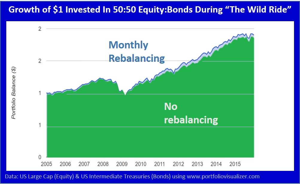 rebalancing pros