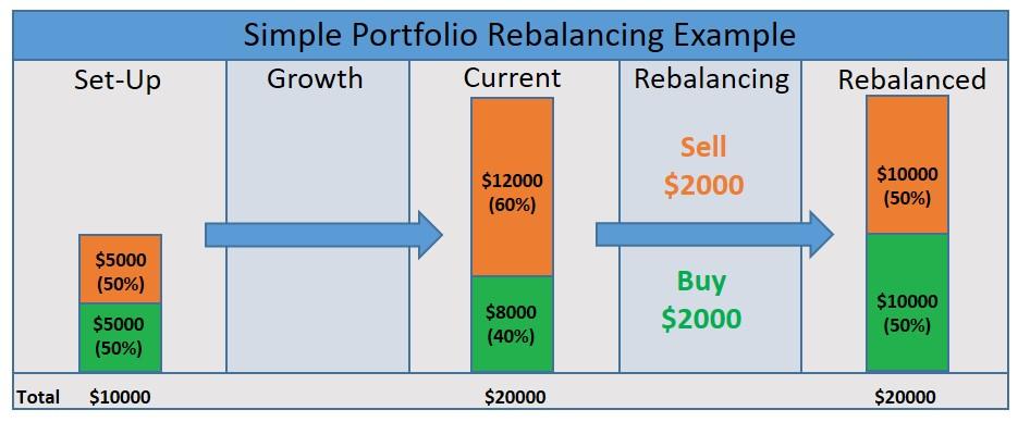 why rebalance portfolio