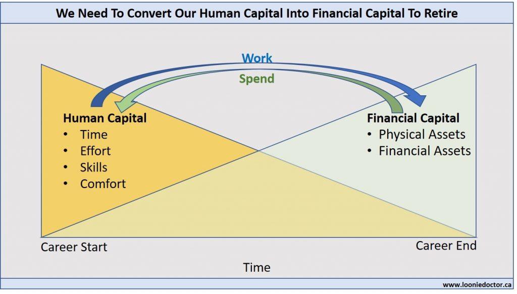 financial capital