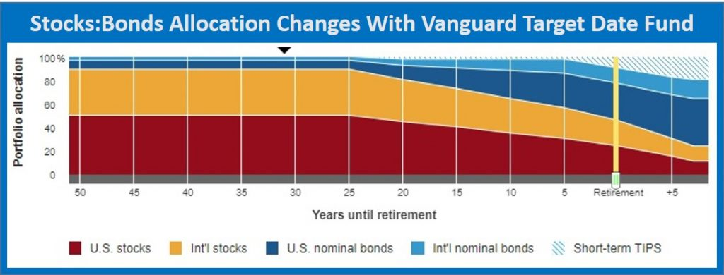 asset allocation age