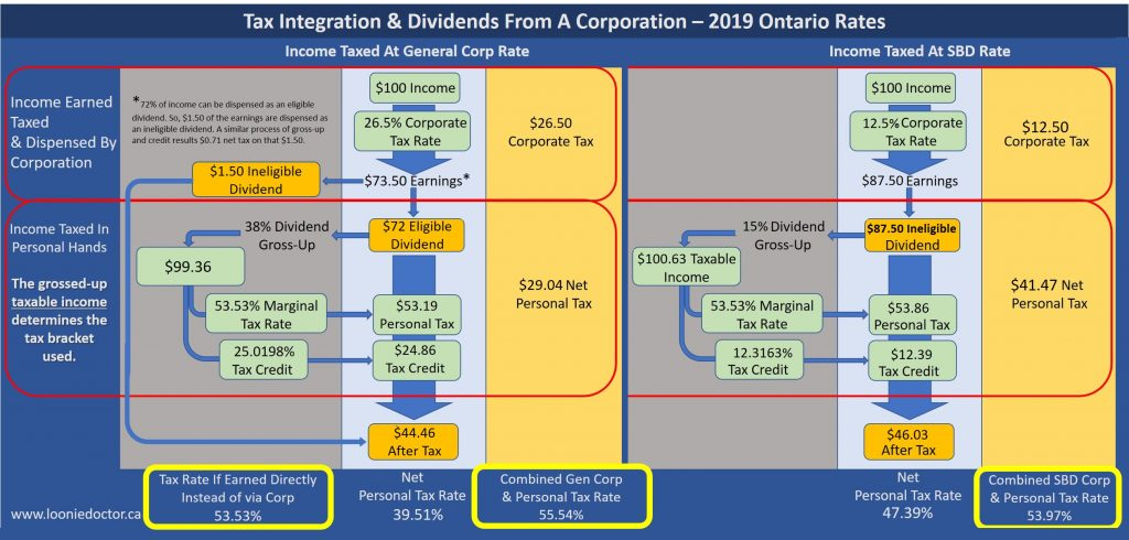 ontario dividend tax