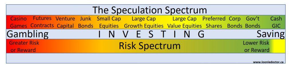 investment portfolio building