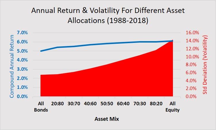 historical return volatility
