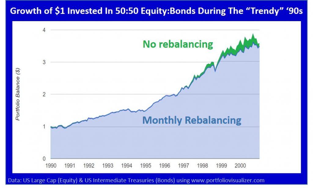 rebalancing performance