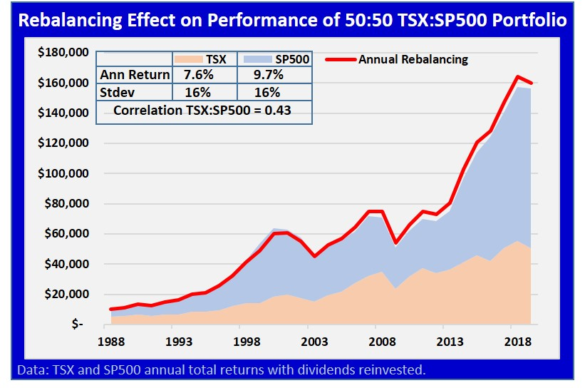 rebalancing TSX with S&P 500