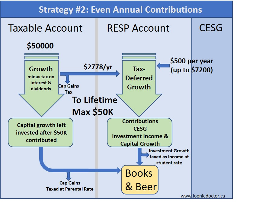 resp contribution limits