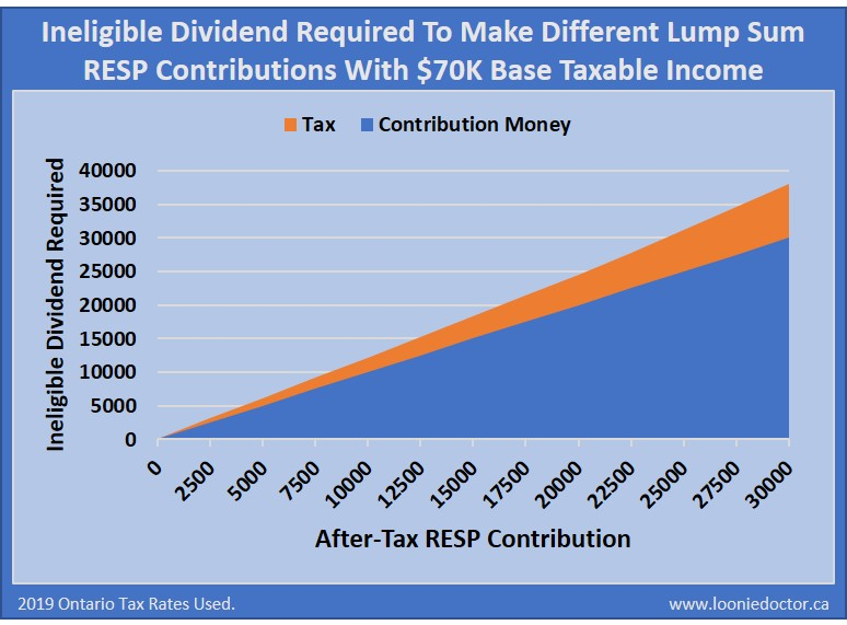 resp vs dividends for education