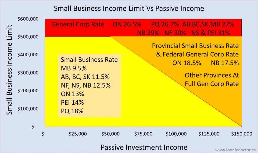 corporation investment income tax