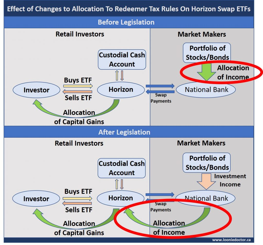 Horizon swap ETF tax rule change