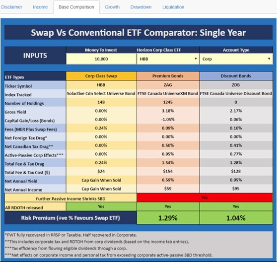 corporate class swap ETF