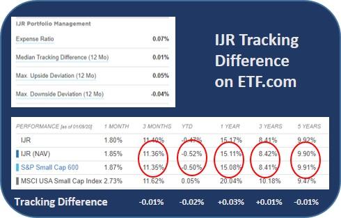 small cap ETF comparison
