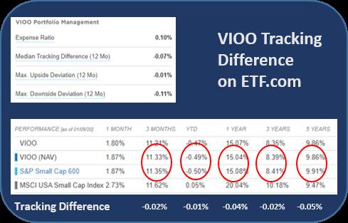 small cap ETF performance