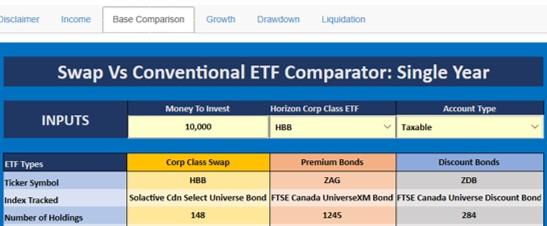 HBB ZDB ETF comparison
