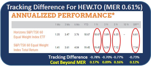 equal weight etf returns