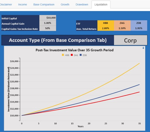 swap etf tax simulator