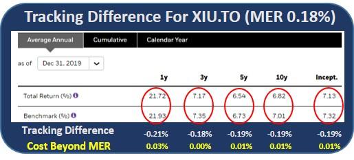 TSX ETF performance