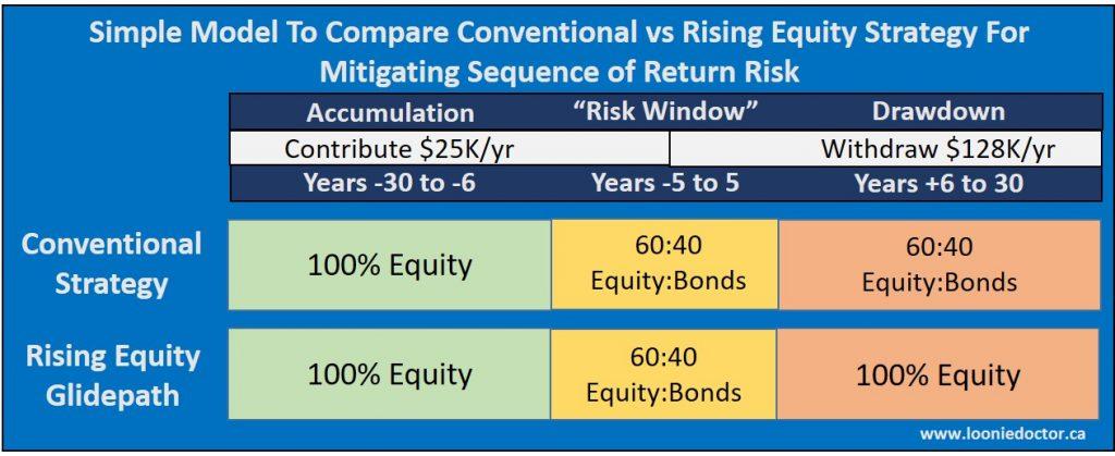 retirement asset allocation strategy