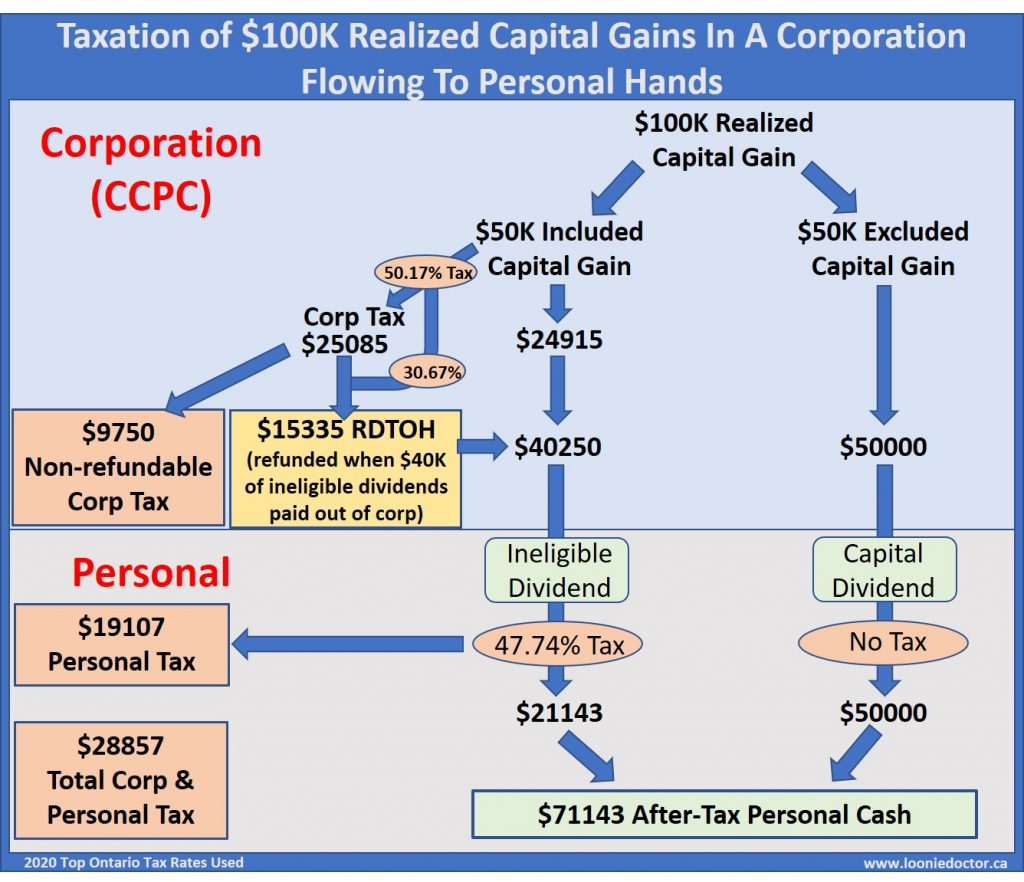 corporation capital dividend tax