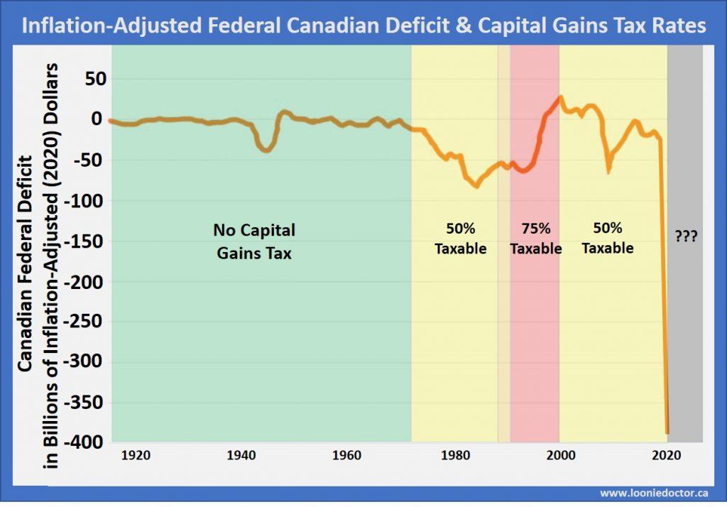 Canada tax increase